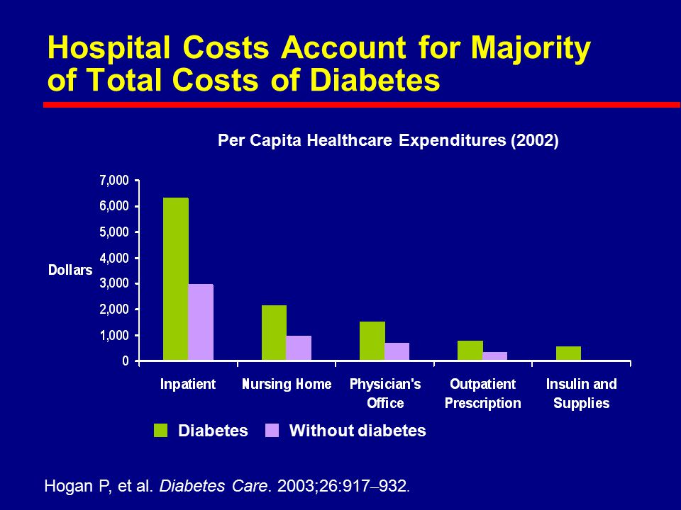 Hospital Costs Account for Majority of Total Costs of Diabetes