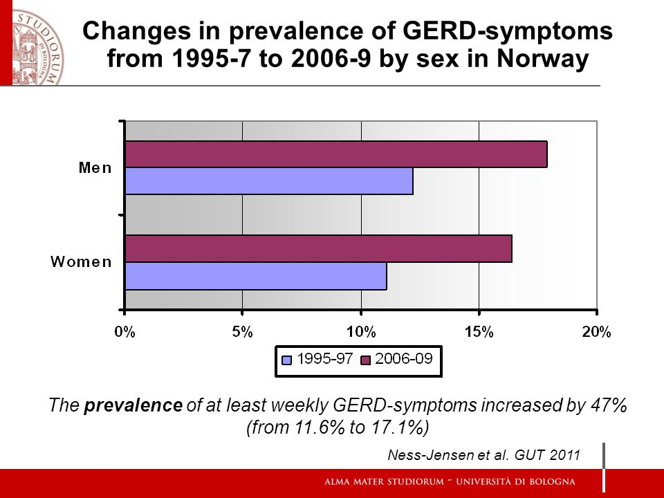 Changes in prevalence of GERD-symptoms from 1995-7 to 2006-9 by sex in Norway