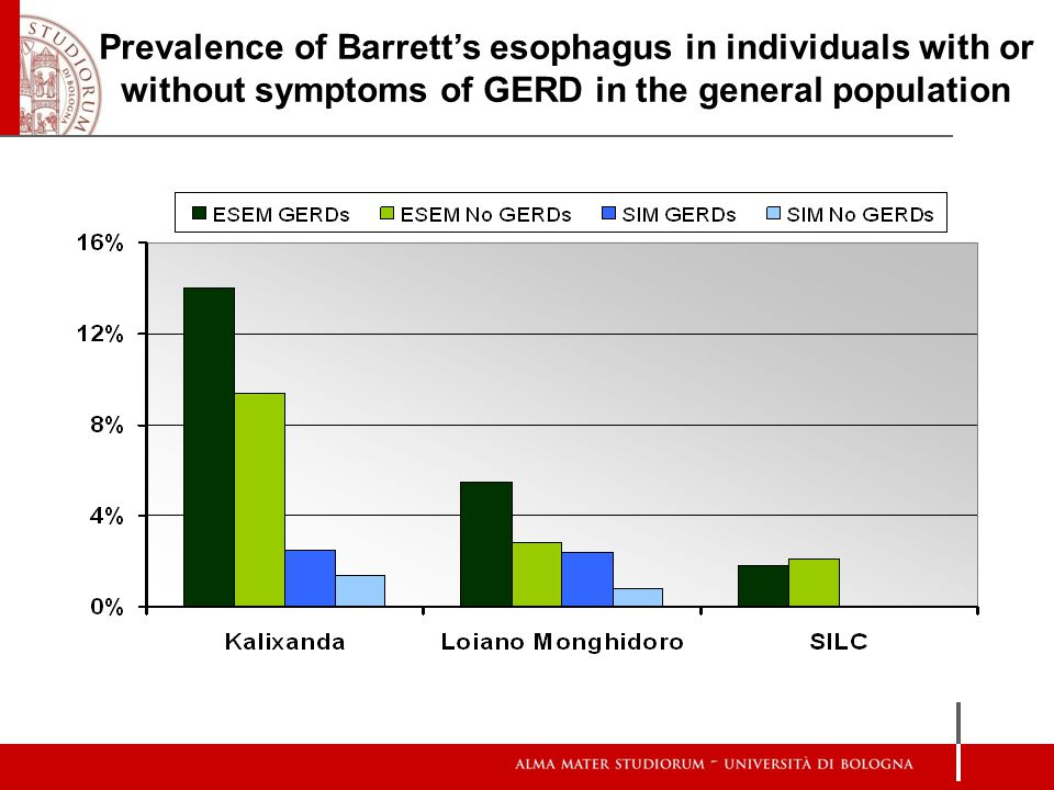 Prevalence of Barrett's esophagus in individuals with or