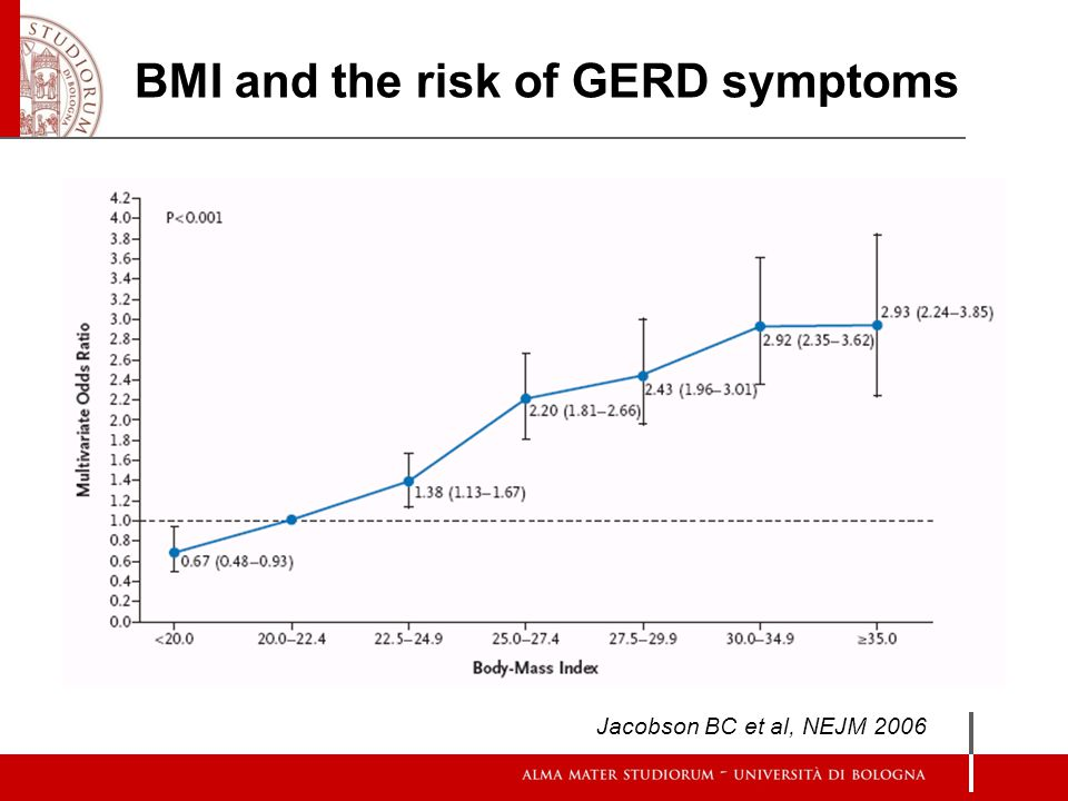 BMI and the risk of GERD symptoms