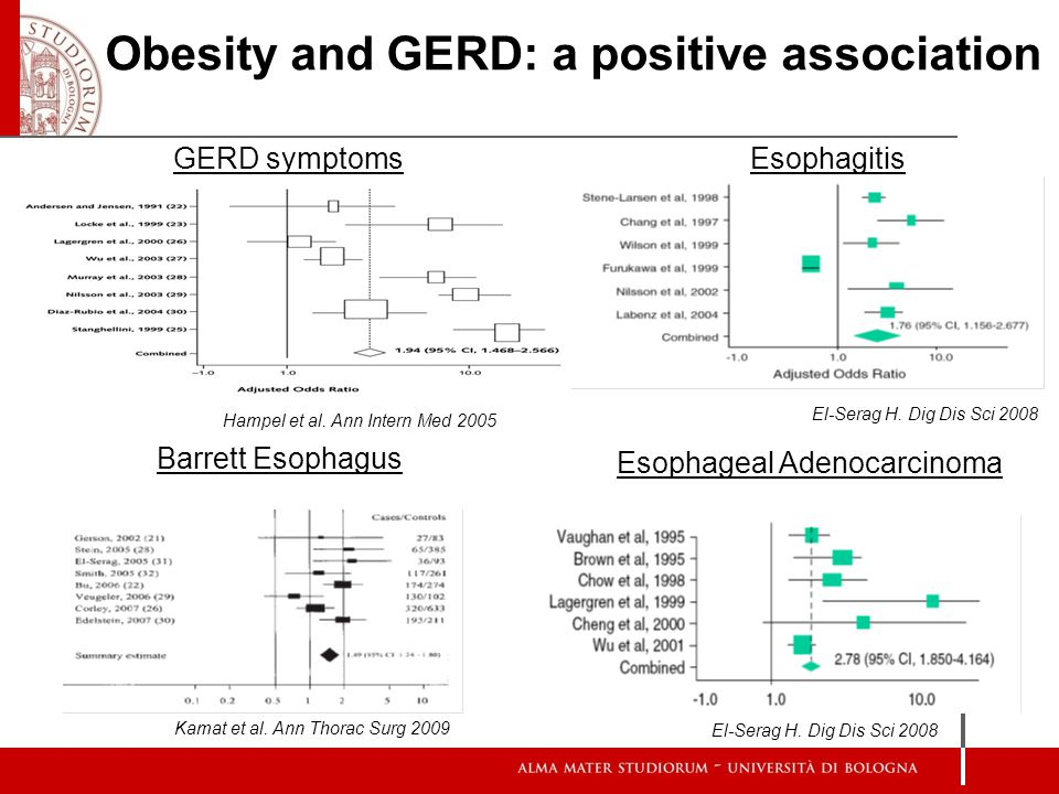Obesity and GERD: a positive association