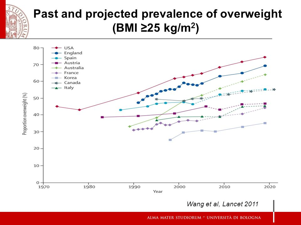 Past and projected prevalence of overweight