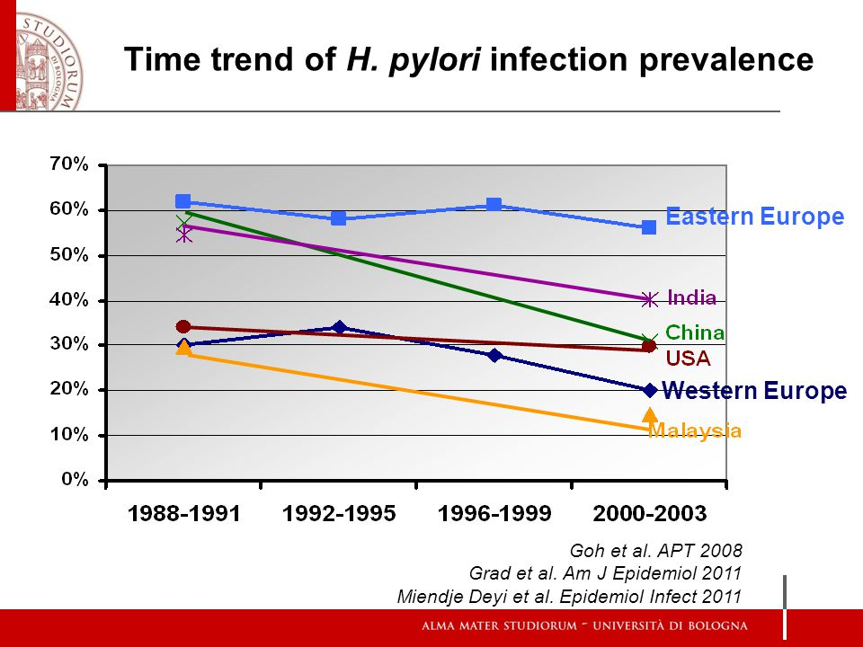 Time trend of H. pylori infection prevalence