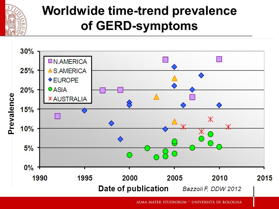 Worldwide time-trend prevalence of GERD-symptoms