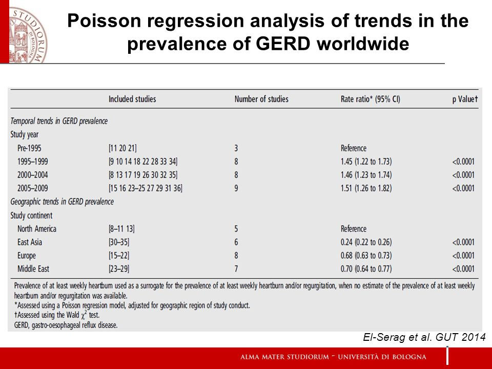 Poisson regression analysis of trends in the prevalence of GERD worldwide