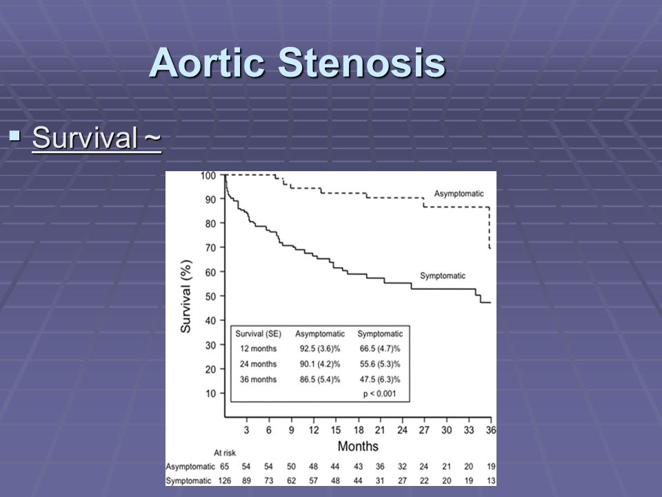 Aortic Stenosis Survival ~