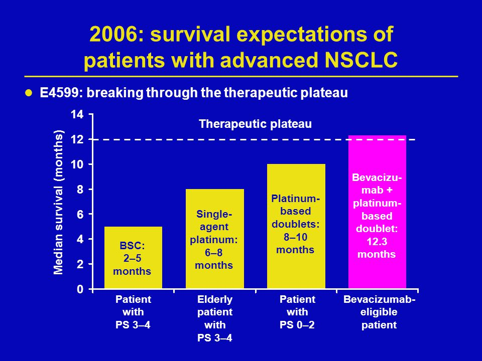 2006: survival expectations of patients with advanced NSCLC