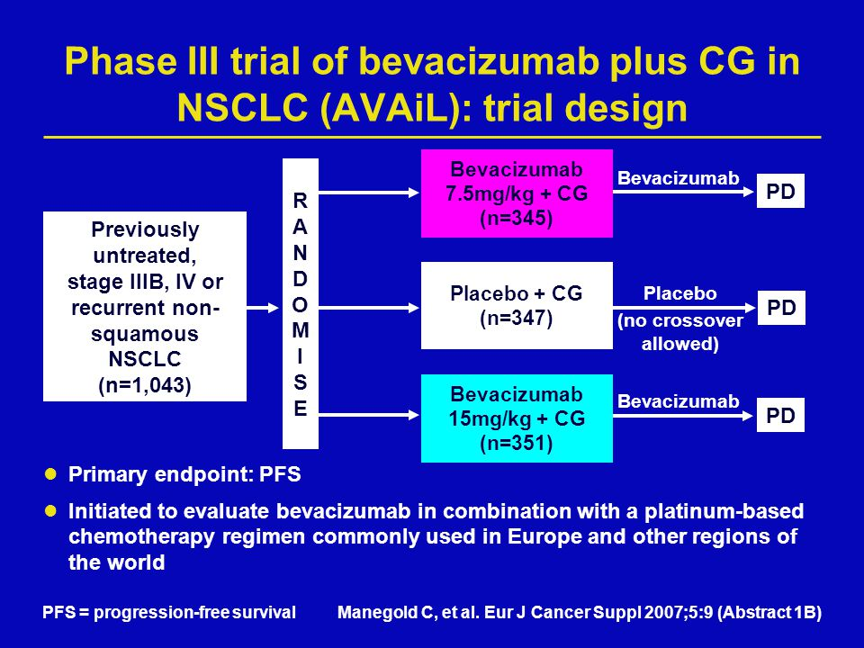 Phase III trial of bevacizumab plus CG in NSCLC (AVAiL): trial design