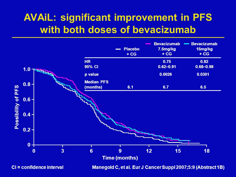 AVAiL: significant improvement in PFS with both doses of bevacizumab