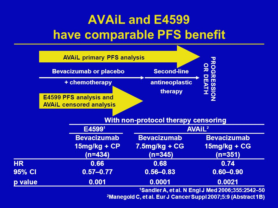 AVAiL and E4599 have comparable PFS benefit