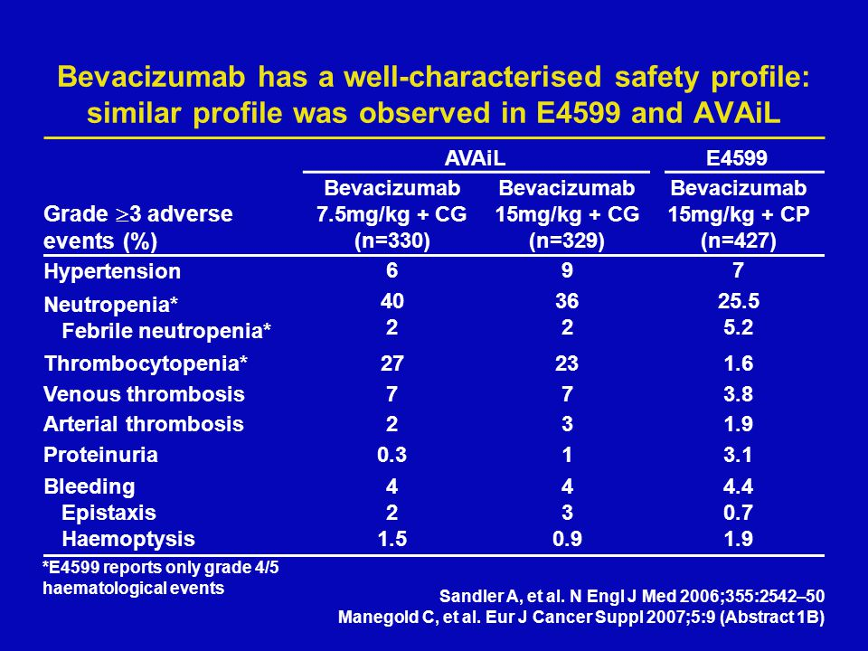 Bevacizumab has a well-characterised safety profile: similar profile was observed in E4599 and AVAiL