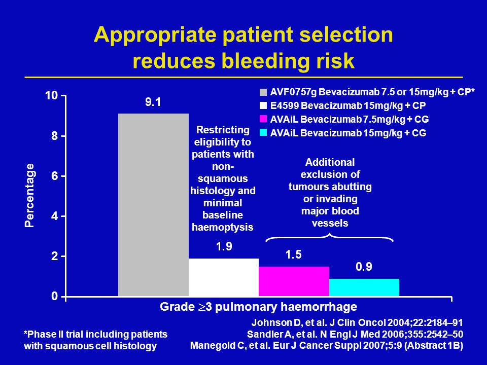 Appropriate patient selection reduces bleeding risk