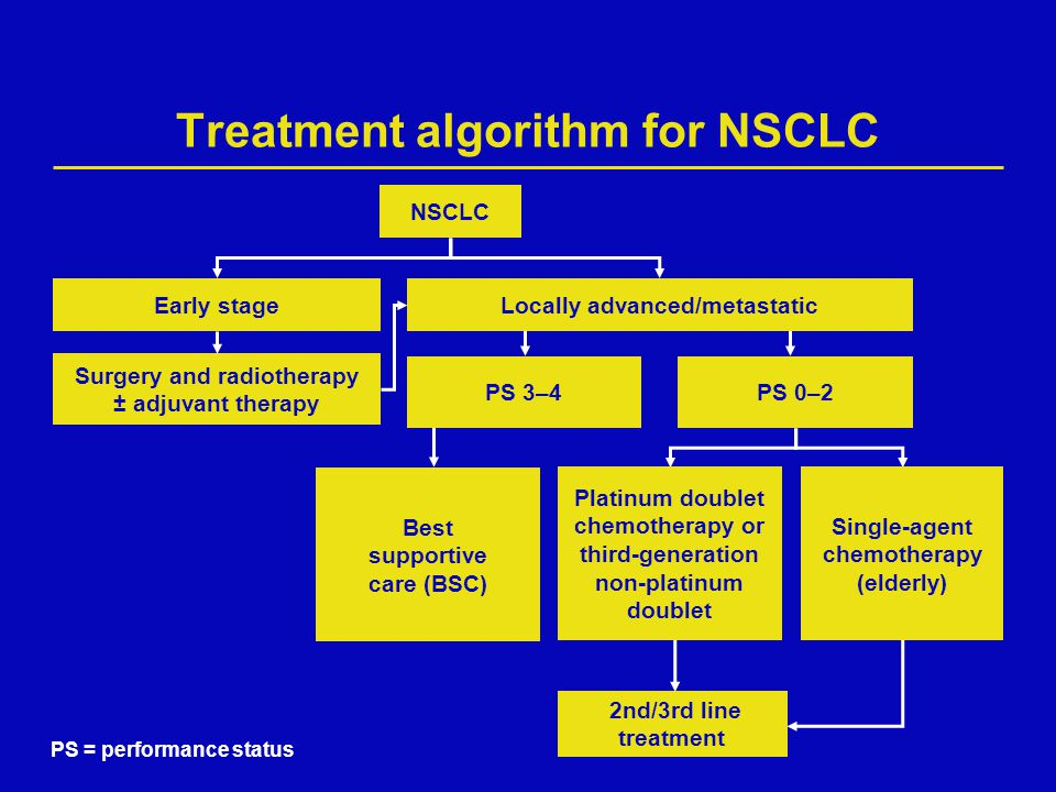 Treatment algorithm for NSCLC