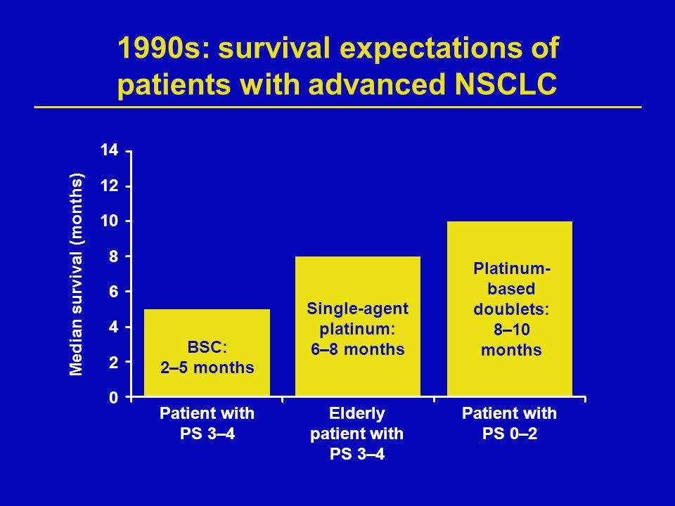 1990s: survival expectations of patients with advanced NSCLC
