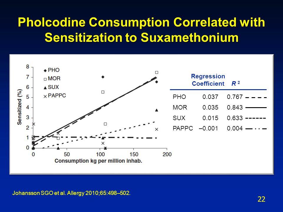 Pholcodine Consumption Correlated with Sensitization to Suxamethonium