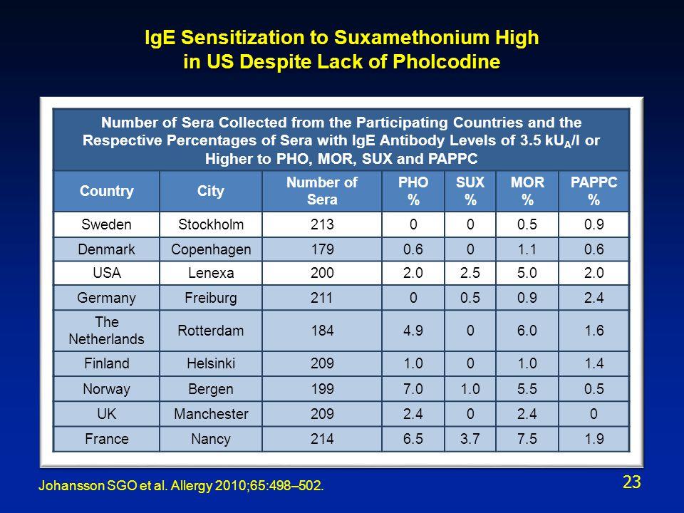 IgE Sensitization to Suxamethonium High in US Despite Lack of Pholcodine