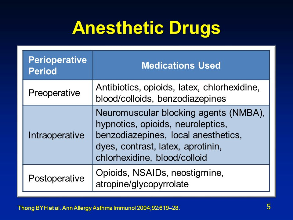 Anesthetic Drugs Perioperative Medications Used Period