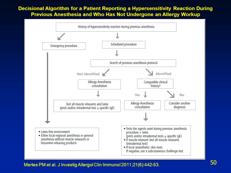 Decisional Algorithm for a Patient Reporting a Hypersensitivity Reaction During Previous Anesthesia and Who Has Not Undergone an Allergy Workup