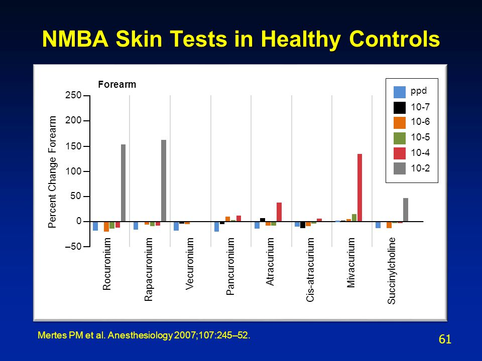 NMBA Skin Tests in Healthy Controls