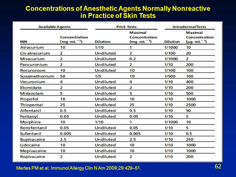 Concentrations of Anesthetic Agents Normally Nonreactive