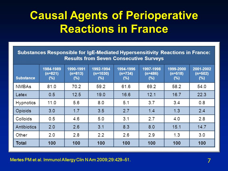 Causal Agents of Perioperative Reactions in France