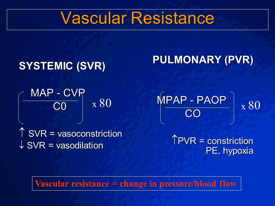 Vascular Resistance PULMONARY (PVR) SYSTEMIC (SVR) MAP - CVP