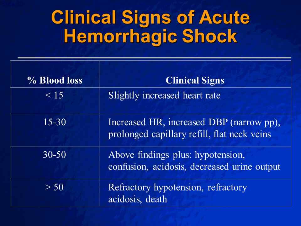 Clinical Signs of Acute Hemorrhagic Shock