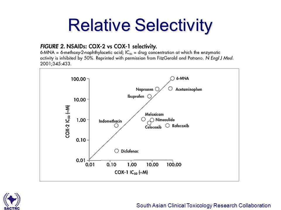 Relative Selectivity