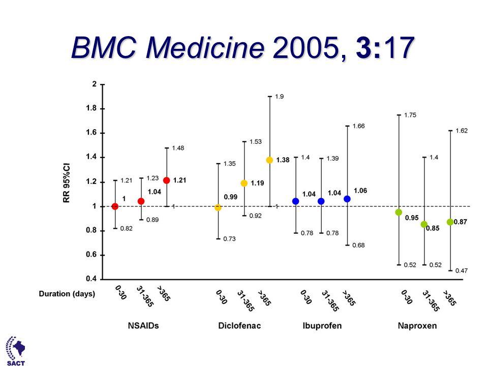 BMC Medicine 2005, 3:17