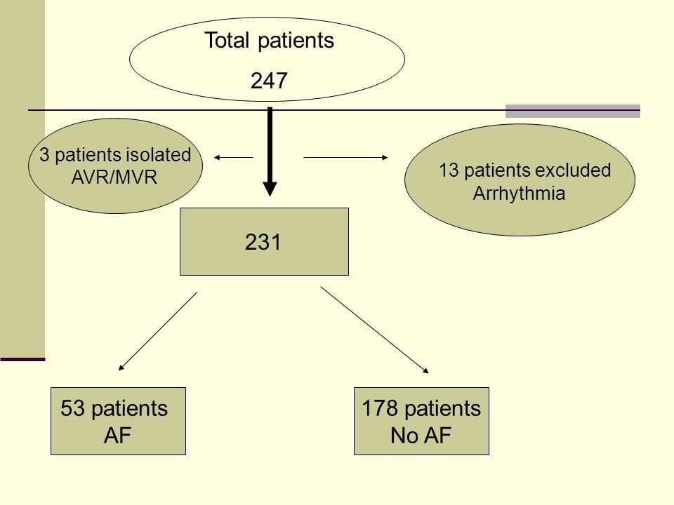 Total patients 247 13 patients excluded 231 53 patients AF