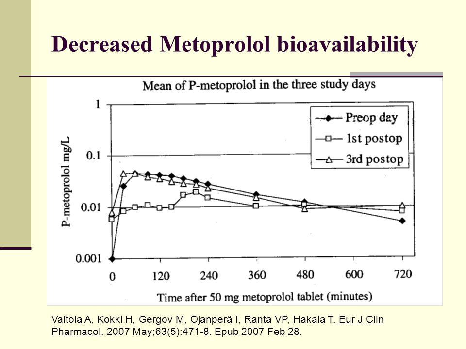 Decreased Metoprolol bioavailability