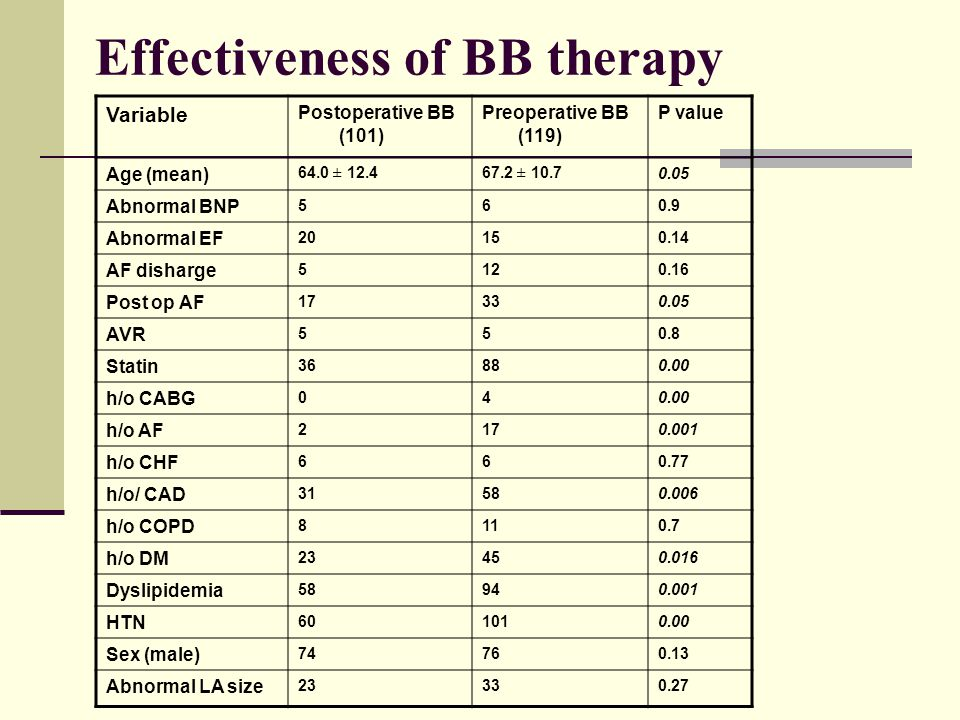 Effectiveness of BB therapy