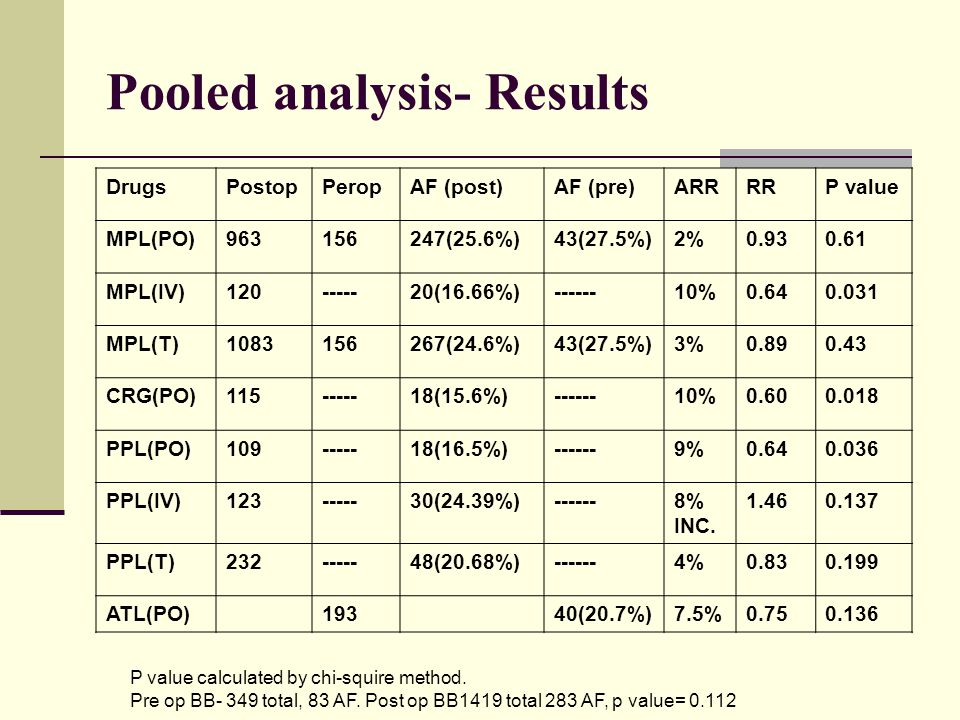 Pooled analysis- Results