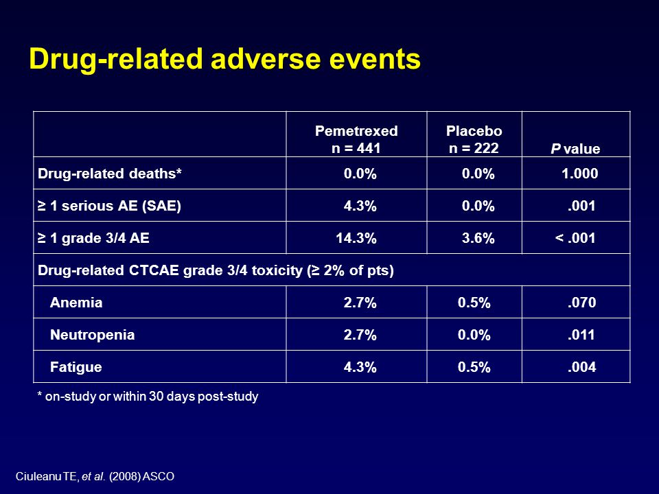Drug-related adverse events
