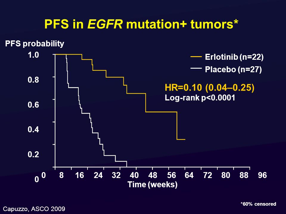 PFS in EGFR mutation+ tumors*