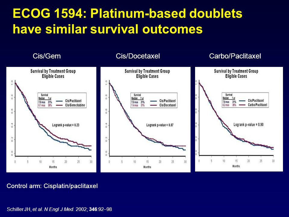 ECOG 1594: Platinum-based doublets have similar survival outcomes