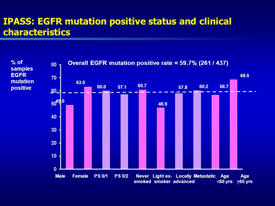IPASS: EGFR mutation positive status and clinical characteristics