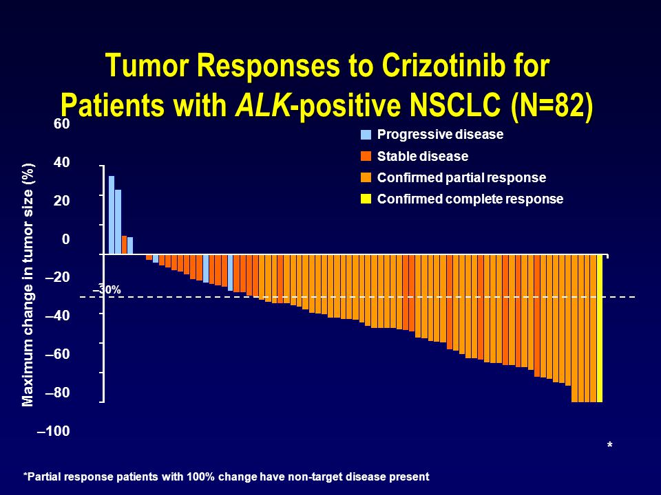 Tumor Responses to Crizotinib for Patients with ALK-positive NSCLC (N=82)
