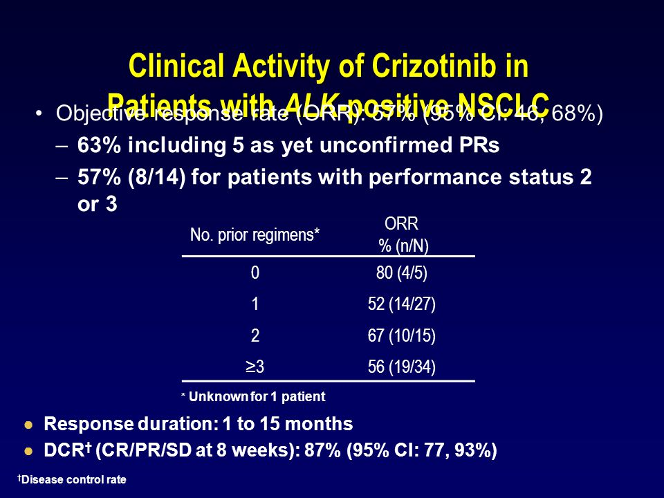 Clinical Activity of Crizotinib in Patients with ALK-positive NSCLC
