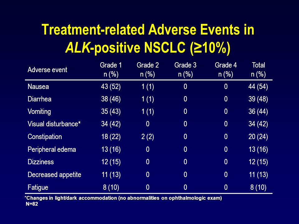 Treatment-related Adverse Events in ALK-positive NSCLC (≥10%)