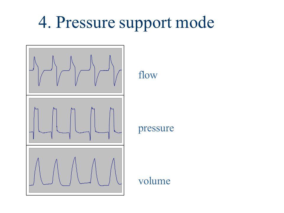 4. Pressure support mode flow pressure volume