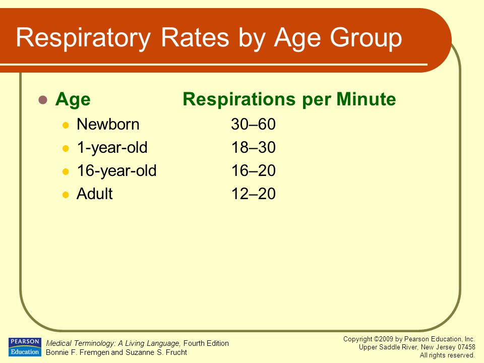 Respiratory Rates by Age Group