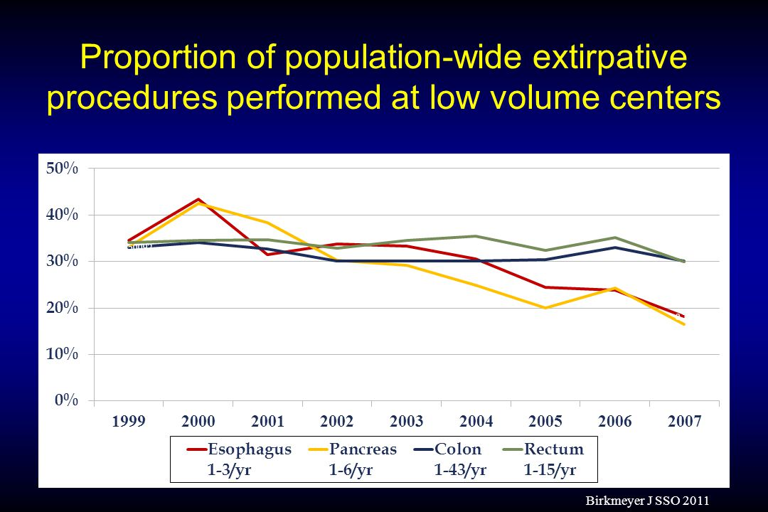 Proportion of population-wide extirpative procedures performed at low volume centers