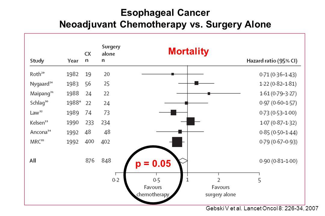 Neoadjuvant Chemotherapy vs. Surgery Alone
