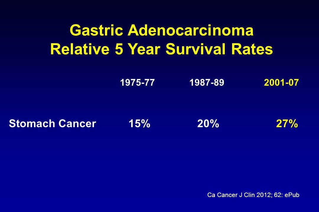 Gastric Adenocarcinoma Relative 5 Year Survival Rates