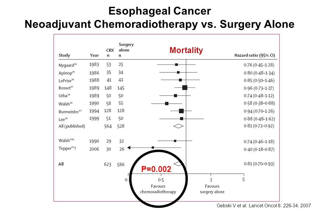 Esophageal Cancer Neoadjuvant Chemoradiotherapy vs. Surgery Alone
