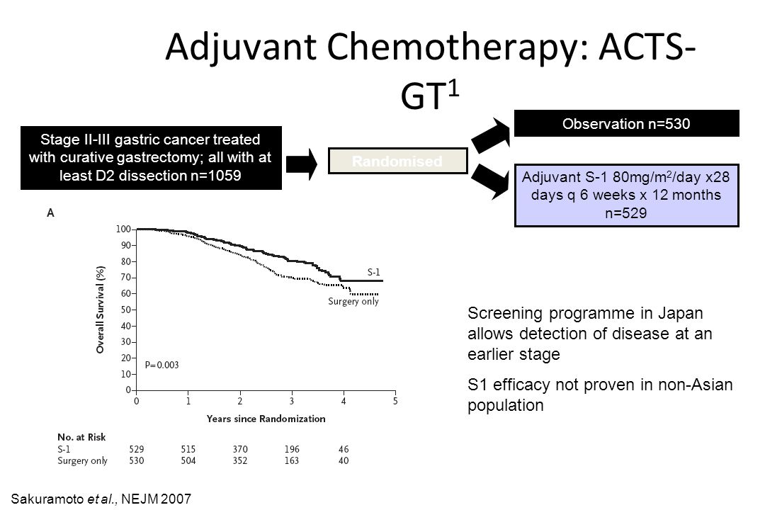 Adjuvant Chemotherapy: ACTS-GT1