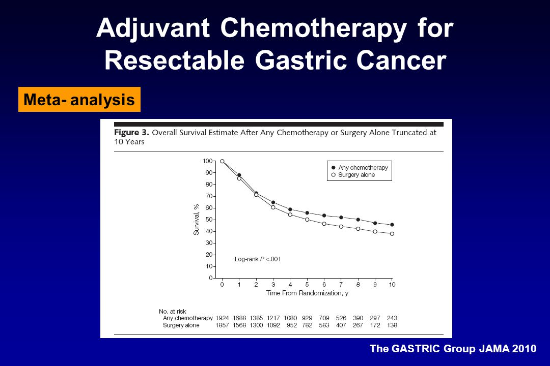 Adjuvant Chemotherapy for Resectable Gastric Cancer