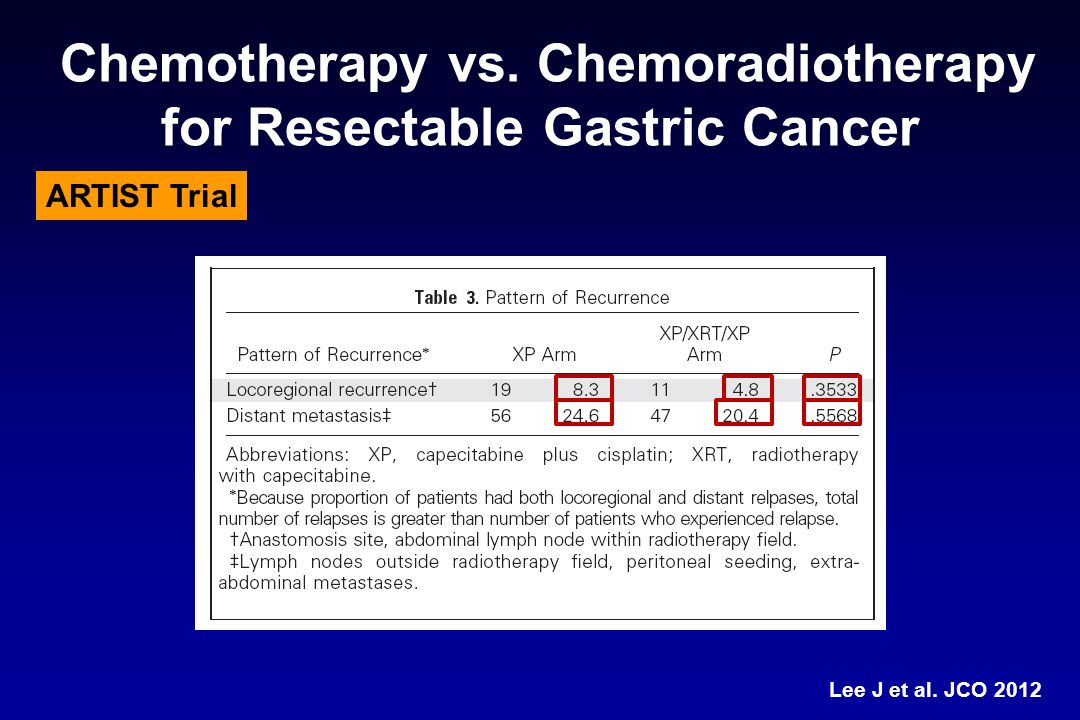 Chemotherapy vs. Chemoradiotherapy for Resectable Gastric Cancer