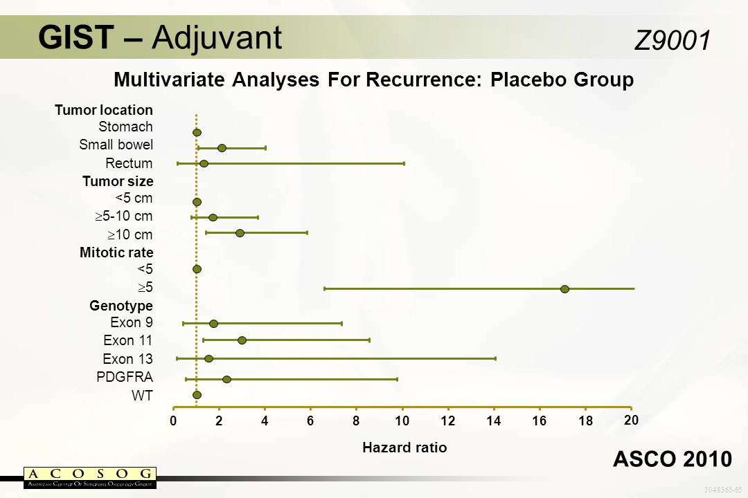 Multivariate Analyses For Recurrence: Placebo Group